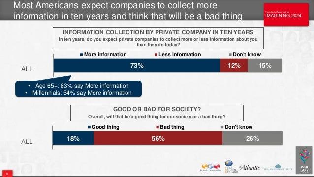 The Atlantic/Aspen Institute IMAGINING 2024 The Atlantic/Aspen Institute IMAGINING 2024 Most Americans expect companies to...