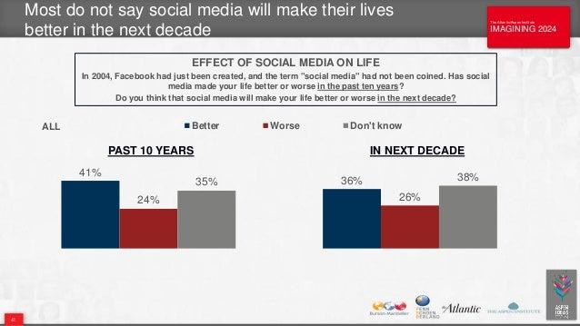 The Atlantic/Aspen Institute IMAGINING 2024 The Atlantic/Aspen Institute IMAGINING 2024 Most do not say social media will ...