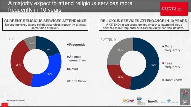 The Atlantic/Aspen Institute IMAGINING 2024 The Atlantic/Aspen Institute IMAGINING 2024 A majority expect to attend religi...