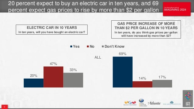 The Atlantic/Aspen Institute IMAGINING 2024 The Atlantic/Aspen Institute IMAGINING 2024 20 percent expect to buy an electr...