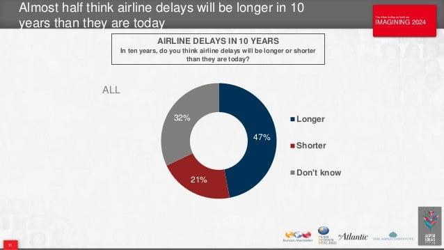 The Atlantic/Aspen Institute IMAGINING 2024 The Atlantic/Aspen Institute IMAGINING 2024 Almost half think airline delays w...