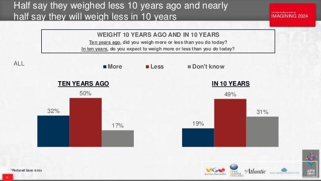 The Atlantic/Aspen Institute IMAGINING 2024 The Atlantic/Aspen Institute IMAGINING 2024 Half say they weighed less 10 year...
