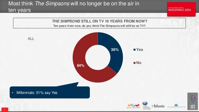 The Atlantic/Aspen Institute IMAGINING 2024 The Atlantic/Aspen Institute IMAGINING 2024 Most think The Simpsons will no lo...