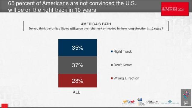 The Atlantic/Aspen Institute IMAGINING 2024 The Atlantic/Aspen Institute IMAGINING 2024 65 percent of Americans are not co...