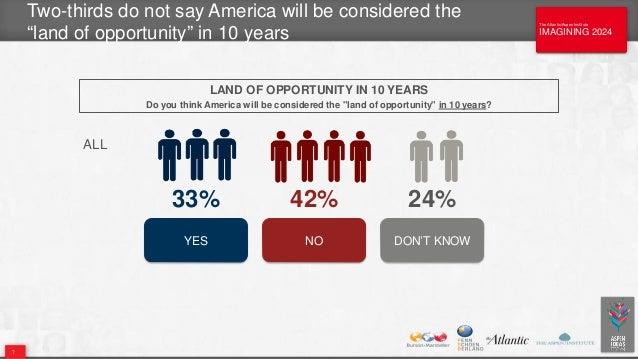 The Atlantic/Aspen Institute IMAGINING 2024 The Atlantic/Aspen Institute IMAGINING 2024 Two-thirds do not say America will...