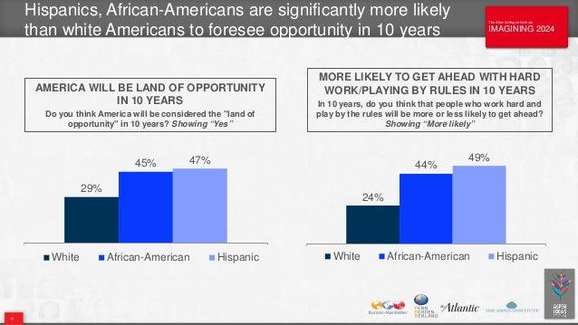 The Atlantic/Aspen Institute IMAGINING 2024 The Atlantic/Aspen Institute IMAGINING 2024 Hispanics, African-Americans are s...