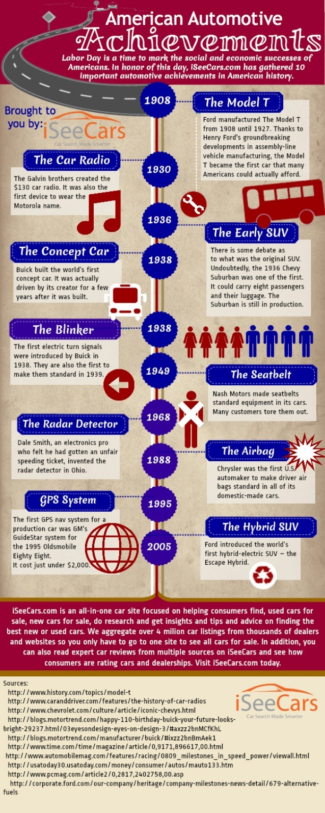 Infographic Details the Milestones Reached in American Automotive History