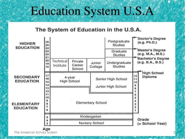 a comparison of school systems in slovakia and america Three schools in the vicinity following different systems- american, indian and british-are included in this study  my statement of task is to make a classroom of america 2 classroom of america: inequality in the educational system the united states of america has long been referred to as the.