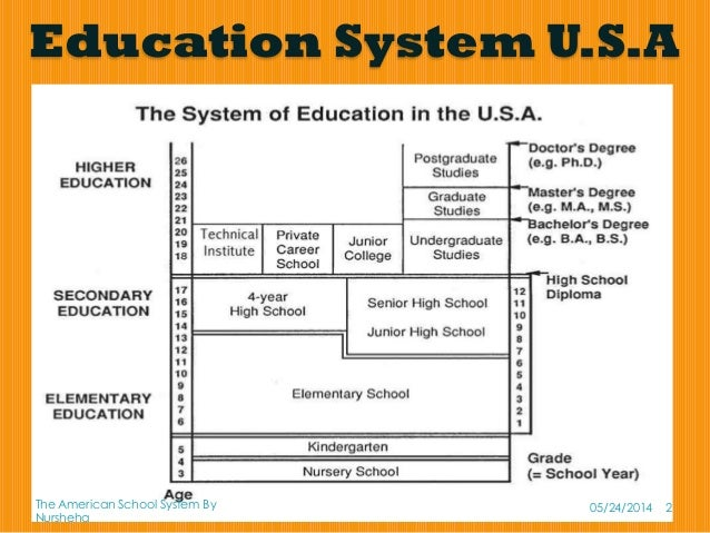 education system comparison between usa and And that in the usa 1 usa education system can difference of graduate education between china and the usa what are the main differences between education.