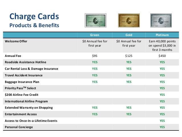 American Express Travel Car Rental Insurance
