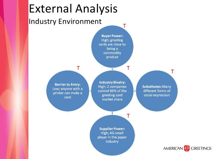 American greetings external analysis industry environment t t t t t m4hsunfo