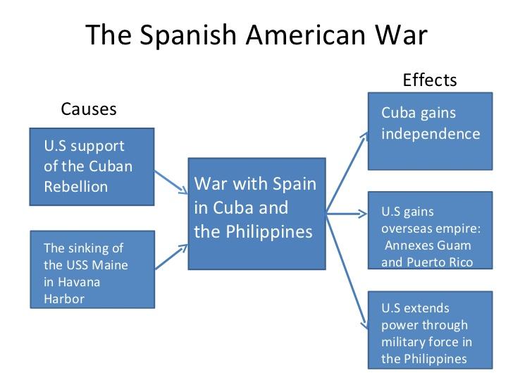 spanish american war lessons teach american imperialism presentation