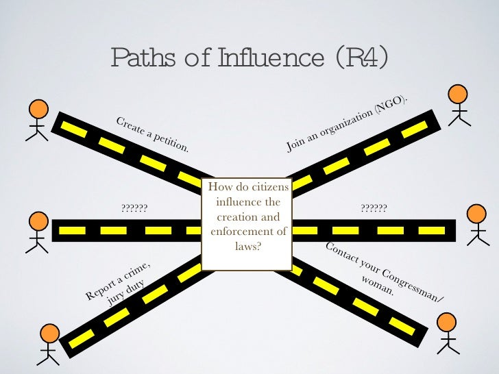 Paths of Influence (R4) How do citizens influence the creation and enforcement of laws? Create a petition. Join an organiz...