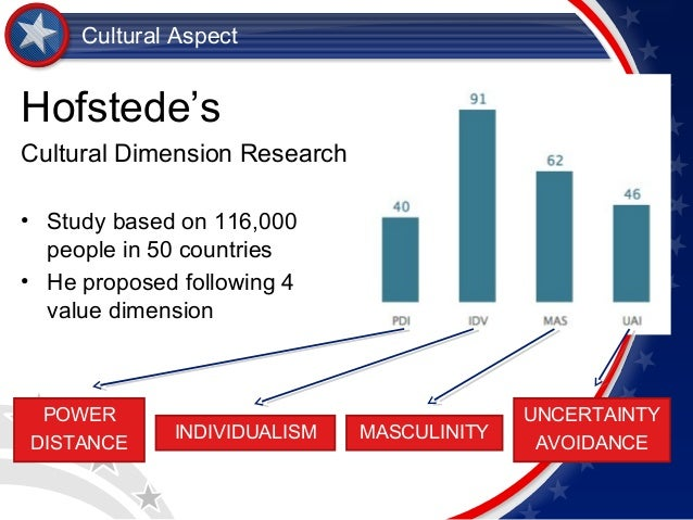 hofstede s cultural dimensions in gung ho the movie International business (ch 2) shared flashcard set details title international business hofstede's cultural dimensions theory & 4 dimensions definition describes the effects of a society's culture on the values of its members, and how those values effect behavior 1) power distance 2.