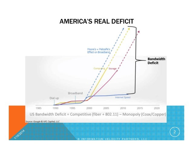 America's Bandwidth Deficit 2014 Slide 2