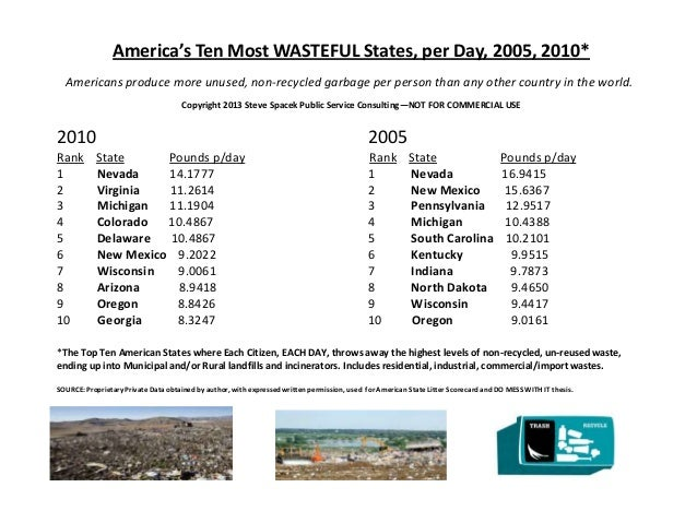 America's Ten Most WASTEFUL States, per Day, 2005, 2010*  Americans produce more unused, non-recycled garbage per person t...