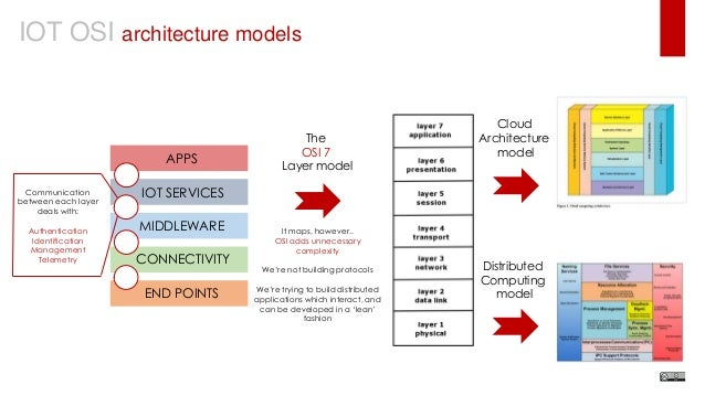 A methodology for building the internet of things for Architecture iot