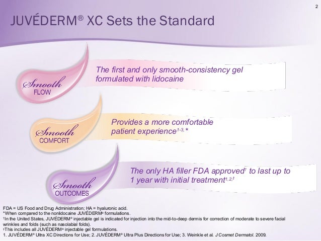 Juvederm Family of Hyaluronic Acid Fillers