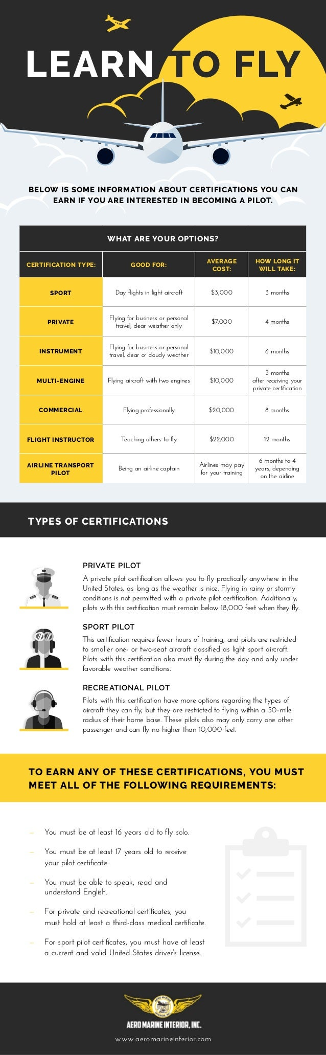 TYPES OF CERTIFICATIONS PRIVATE PILOT A private pilot certification allows you to fly practically anywhere in the United S...