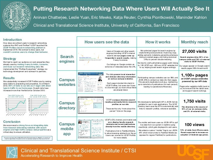 Putting Research Networking Data Where Users Will Actually See It                                                         ...