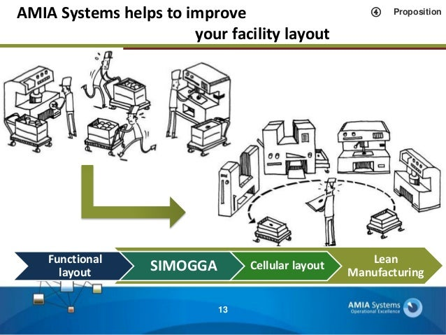 AMIA Systems, Layout Design, Planning & Scheduling, Appliance on lean recycling, lean consulting, lean facility design, lean warehouse ideas, lean process improvement, lean logistics, lean customer service, lean warehousing, sequencing layout, lean warehouse organization, lean storage, lean project management, lean inventory management, supply chain layout,