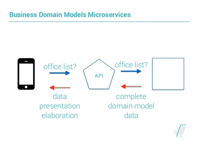 A microservice architecture based on golang 19 business domain models microservices api malvernweather Images