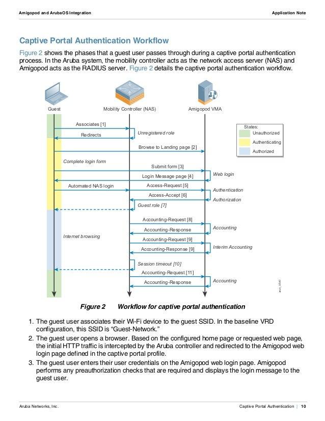 Amigopod and ArubaOS Integration