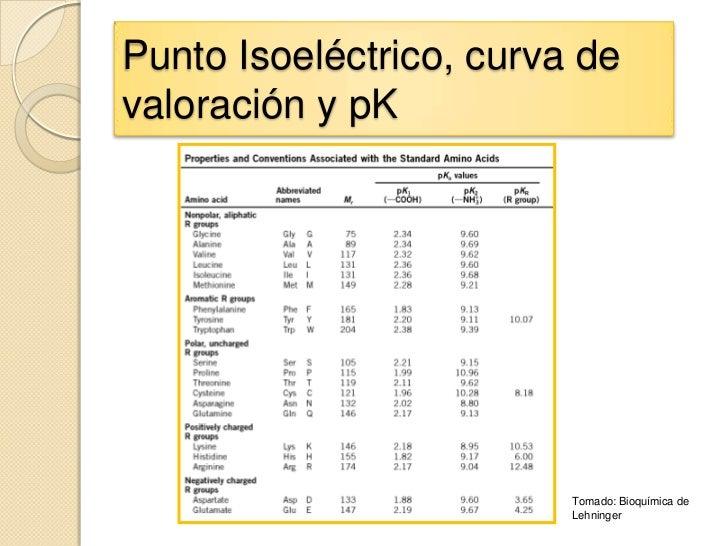 Punto Isoeléctrico, curva devaloración y pK                         Tomado: Bioquímica de                         Lehninger