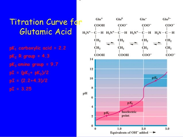 titration curve of amino acids Download scientific diagram| titration curve of neutral amino acid alanine [1]  from publication: protein structure and function | proteins are made up of.