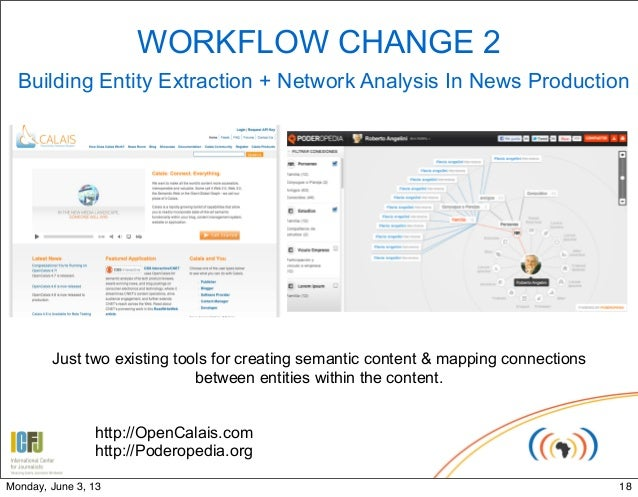WORKFLOW CHANGE 2Building Entity Extraction + Network Analysis In News ProductionJust two existing tools for creating sema...