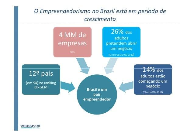 O Empreendedorismo no Brasil está em período de                    crescimento                     4 MM de                ...