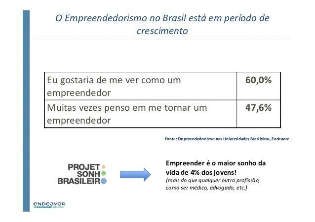 O Empreendedorismo no Brasil está em período de                 crescimentoEu gostaria de me ver como um                  ...