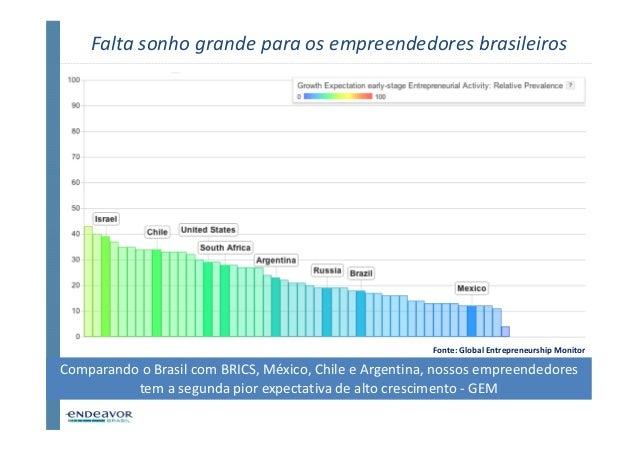 Falta sonho grande para os empreendedores brasileiros                                                        Fonte: Global...
