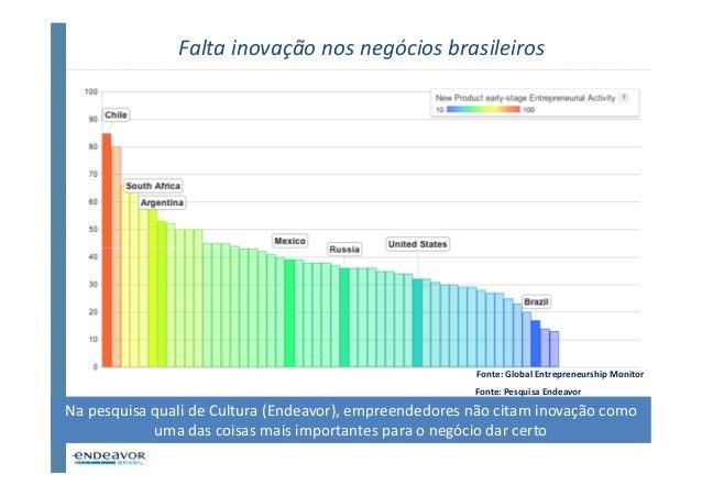 Falta inovação nos negócios brasileiros                                                        Fonte: Global Entrepreneurs...
