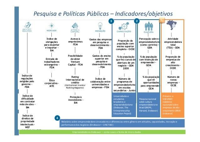 Pesquisa e Políticas Públicas – Indicadores/objetivos                                                                     ...