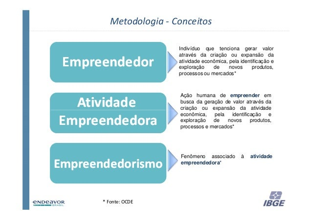 Metodologia - Conceitos                        Indivíduo que tenciona gerar valor                        através da criaçã...
