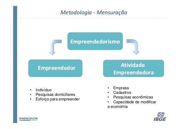 Metodologia - Mensuração                      Empreendedorismo     Empreendedor                     Atividade             ...
