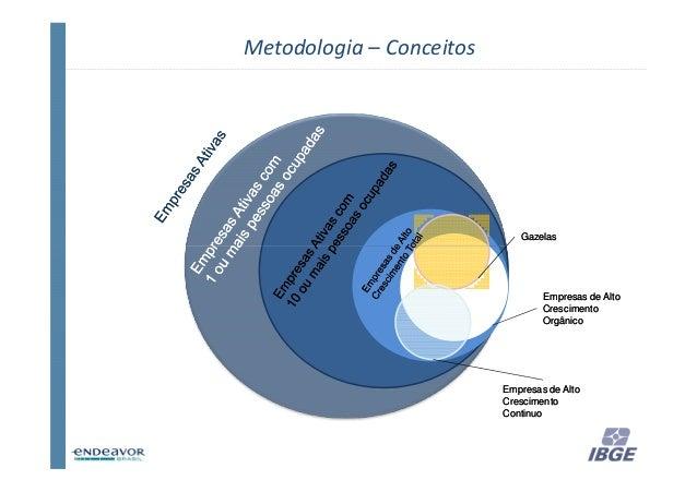 Metodologia – Conceitos                             Gazelas                                  Empresas de Alto             ...