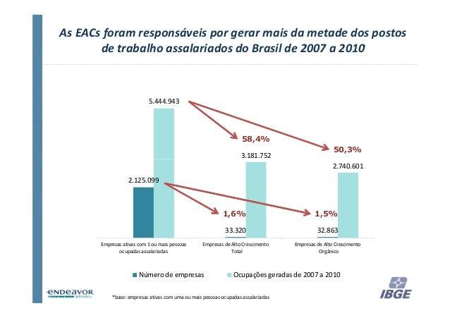 As EACs foram responsáveis por gerar mais da metade dos postos       de trabalho assalariados do Brasil de 2007 a 2010*   ...