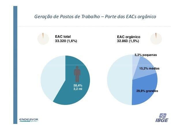 Geração de Postos de Trabalho – Porte das EACs orgânico         EAC total                   EAC orgânico         33.320 (1...