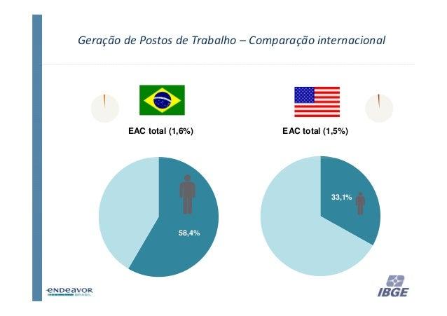 Geração de Postos de Trabalho – Comparação internacional         EAC total (1,6%)            EAC total (1,5%)             ...