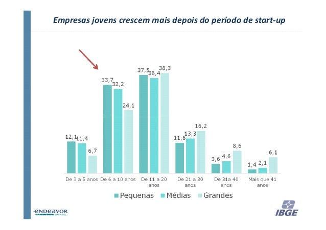Empresas jovens crescem mais depois do período de start-up                                                    35