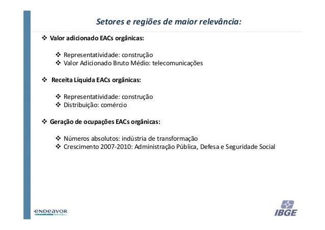 Setores e regiões de maior relevância:Valor adicionado EACs orgânicas:    Representatividade: construção    Valor Adiciona...