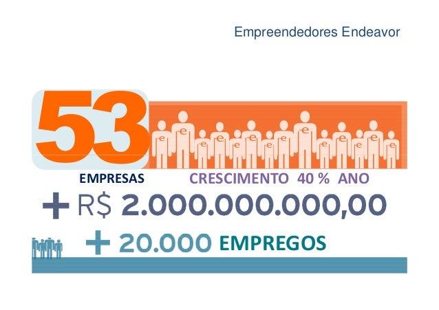 Empreendedores EndeavorCOMPANIES EMPRESAS   CRESCIMENTO 40 % ANO               EMPREGOS
