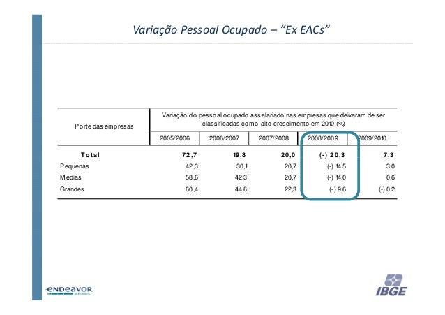 """Variação Pessoal Ocupado – """"Ex EACs""""                            Variação do pesso al o cupado assalariado nas empresas que..."""