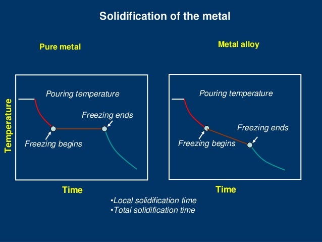 Solidification of the metal Metal alloy  Pure metal  Pouring temperature  Temperature  Pouring temperature Freezing ends  ...