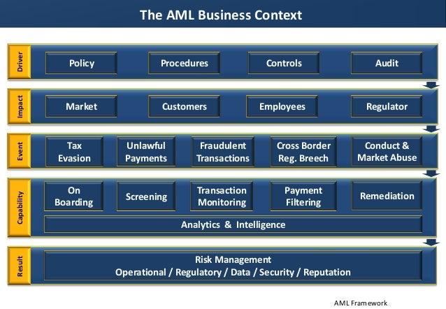 Anti Money Laundering Framework Slide 2
