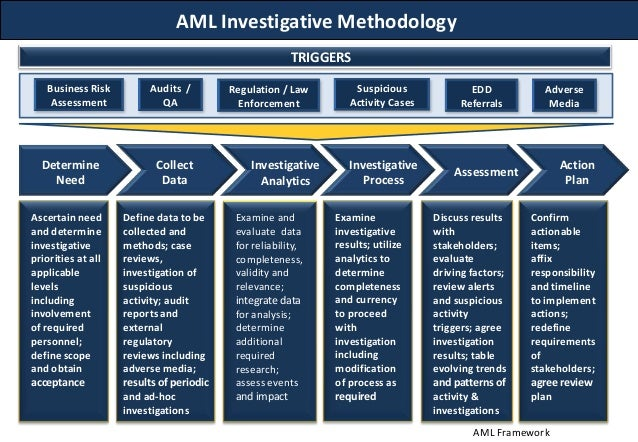 Anti money laundering framework for Anti money laundering compliance program template