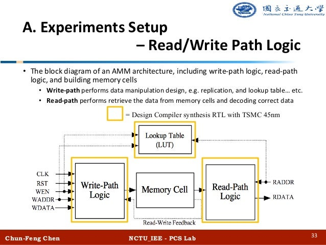 Algorithmic Multi-ported Memory(MEM) - Comprehensive Techniques Guide…