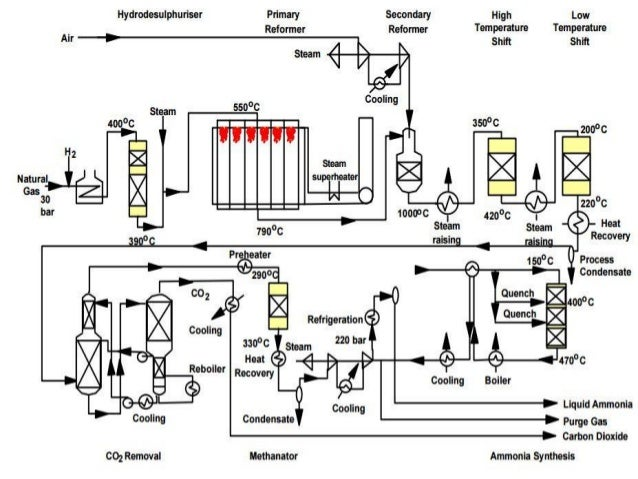Ammonia simple block diagram 19 ccuart